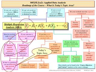 S052/II.2(a2): Applied Data Analysis Roadmap of the Course – What Is Today's Topic Area?