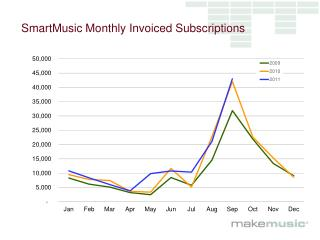 SmartMusic Monthly Invoiced Subscriptions