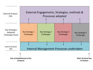 Key Strategy 1 Challenges