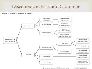 Discourse analysis and Grammar