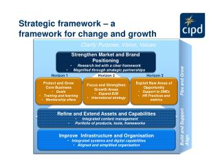 Strategic framework – a framework for change and growth