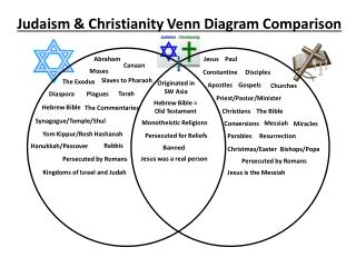 Judaism & Christianity Venn Diagram Comparison
