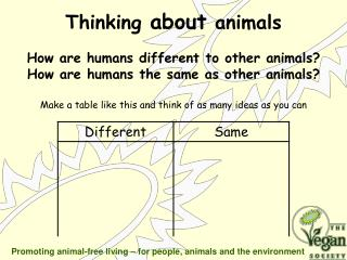 How are humans different to other animals? How are humans the same as other animals?