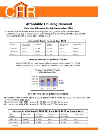 Affordable Housing Demand