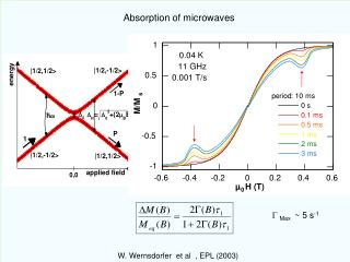 Absorption of microwaves