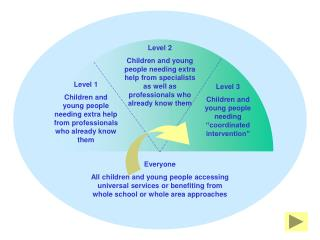 Level 1 Children and young people needing extra help from professionals who already know them