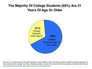 College Students Age 21 And Older