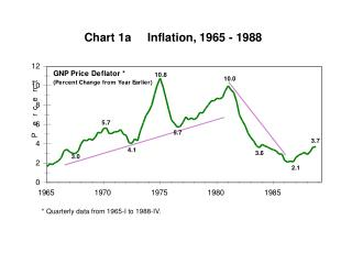 Chart 1a     Inflation, 1965 - 1988