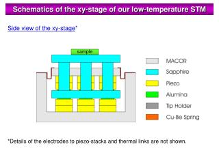 Schematics of the xy-stage of our low-temperature STM