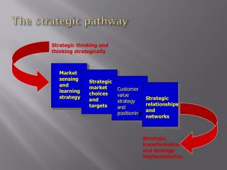The strategic pathway