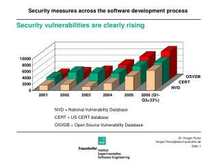 Security vulnerabilities are clearly rising