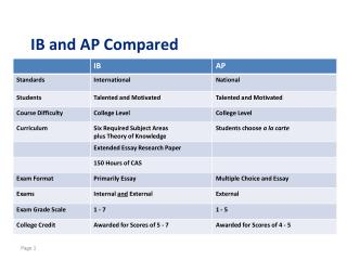 IB and AP Compared