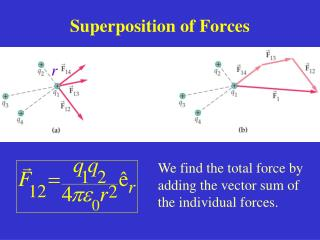 Superposition of Forces