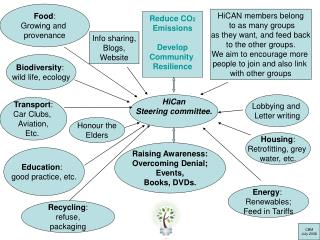 HiCan Steering committee.