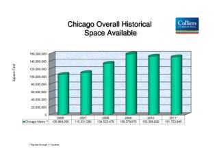Chicago Overall Historical  Space Available