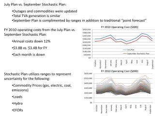 July Plan vs. September Stochastic Plan: Outages and commodities were updated