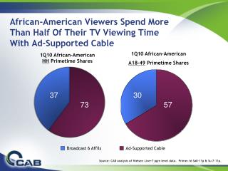 African-American Viewers Spend More  Than Half Of Their TV Viewing Time  With Ad-Supported Cable
