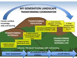MY GENERATION LANDSCAPE