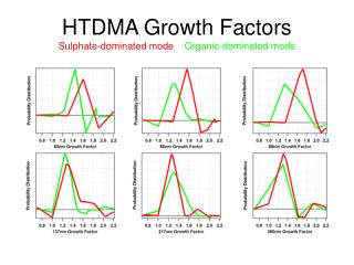 HTDMA Growth Factors Sulphate-dominated mode     Organic-dominated mode