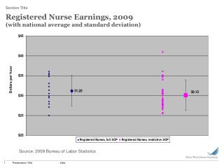 Registered Nurse Earnings, 2009  (with national average and standard deviation)