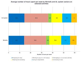 Average number of hours spent per week on selected activities for Nicholls and UL system seniors NSSE results