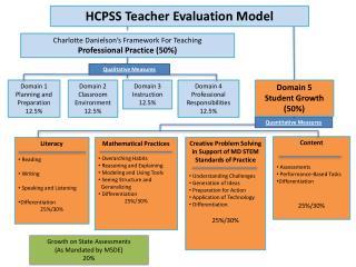 HCPSS Teacher Evaluation Model