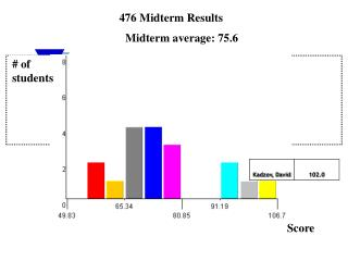 476 Midterm Results