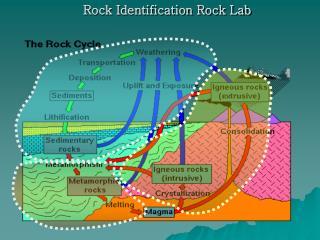 Rock Identification Rock Lab