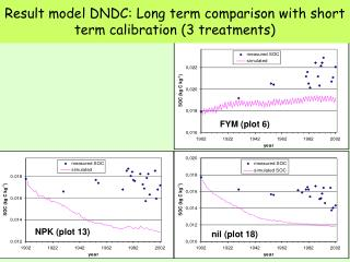 Result model DNDC: Long term comparison with short term calibration (3 treatments)