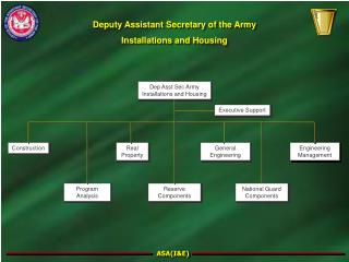 Deputy Assistant Secretary of the Army Installations and Housing