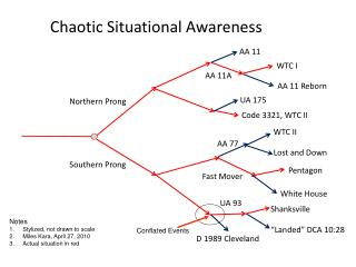 Chaotic Situational Awareness
