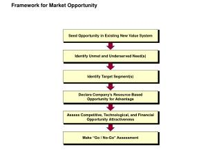 Framework for Market Opportunity