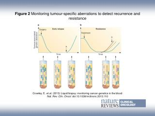 Figure 2 Monitoring tumour-specific aberrations to detect recurrence and resistance