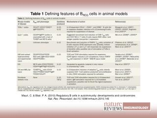 Table 1  Defining features of B REG  cells in animal models