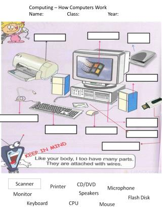 Computing – How Computers Work Name:                   Class:                       Year: