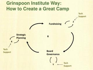 Grinspoon Institute Way:  How to Create a Great Camp