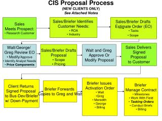 CIS Proposal Process (NEW CLIENTS ONLY) See Attached Notes