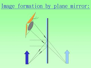 Image formation by plane mirror: