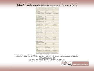 Table 1  T-cell characteristics in mouse and human arthritis