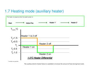 1.7 Heating mode (auxiliary heater)