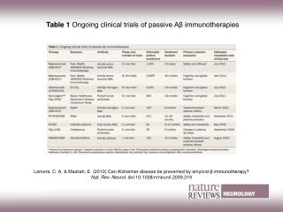 Table 1  Ongoing clinical trials of passive Aβ immunotherapies