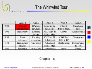 The Whirlwind Tour