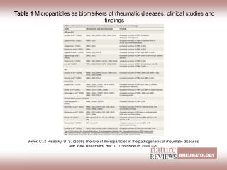 Table 1  Microparticles as biomarkers of rheumatic diseases: clinical studies and findings