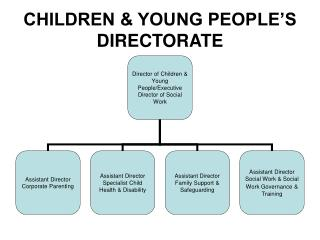 CHILDREN & YOUNG PEOPLE'S DIRECTORATE