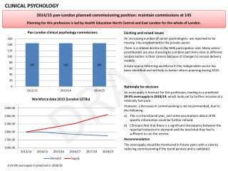 2014/15  pan-London  planned commissioning position:  maintain commissions at 145