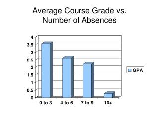 Average Course Grade vs.  Number of Absences