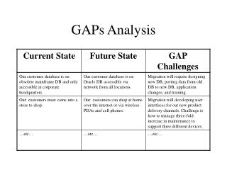 GAPs Analysis