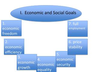 I.  Economic and Social Goals