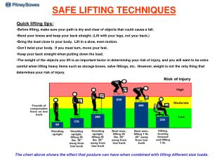 SAFE LIFTING TECHNIQUES Quick lifting tips: