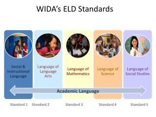 WIDA's ELD Standards